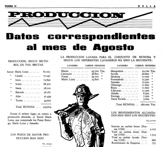 Revista HULLA. Numero 1. Datos de produccion